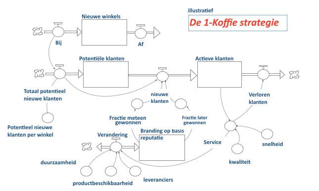 De essentie van de 1-koffie strategie | Casus van Leo Kerklaan