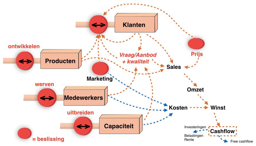 Generic architecture (ontleend aan Kim Warren, Strategy Dynamics Course, 2018) | Leo Kerklaan | Agility based strategy