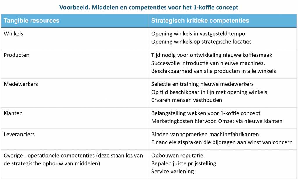 Middelen en kritieke competenties voor de 1-koffie strategie | Leo Kerklaan