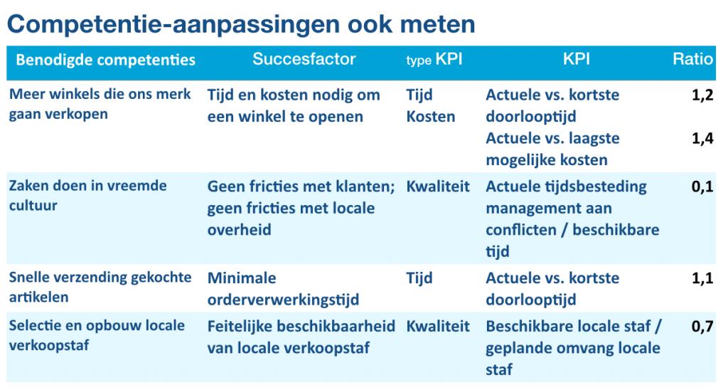 Tabel voor de aanpassingen in strategisch kritieke competenties en hun KPI's | Leo Kerklaan | Agility based strategy