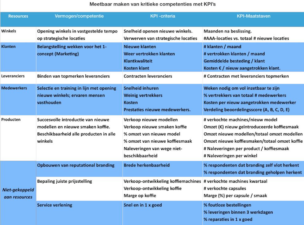Tabel voor de strategisch kritieke competenties en hun KPI's | Leo Kerklaan | Agility based strategy
