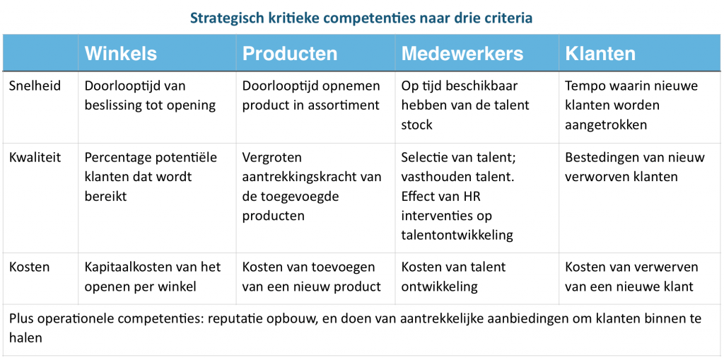 Tabel voor strategisch kritieke competenties uitgesplitst naar snelheid, kwaliteit en kosten | Leo Kerklaan | Agility based strategy