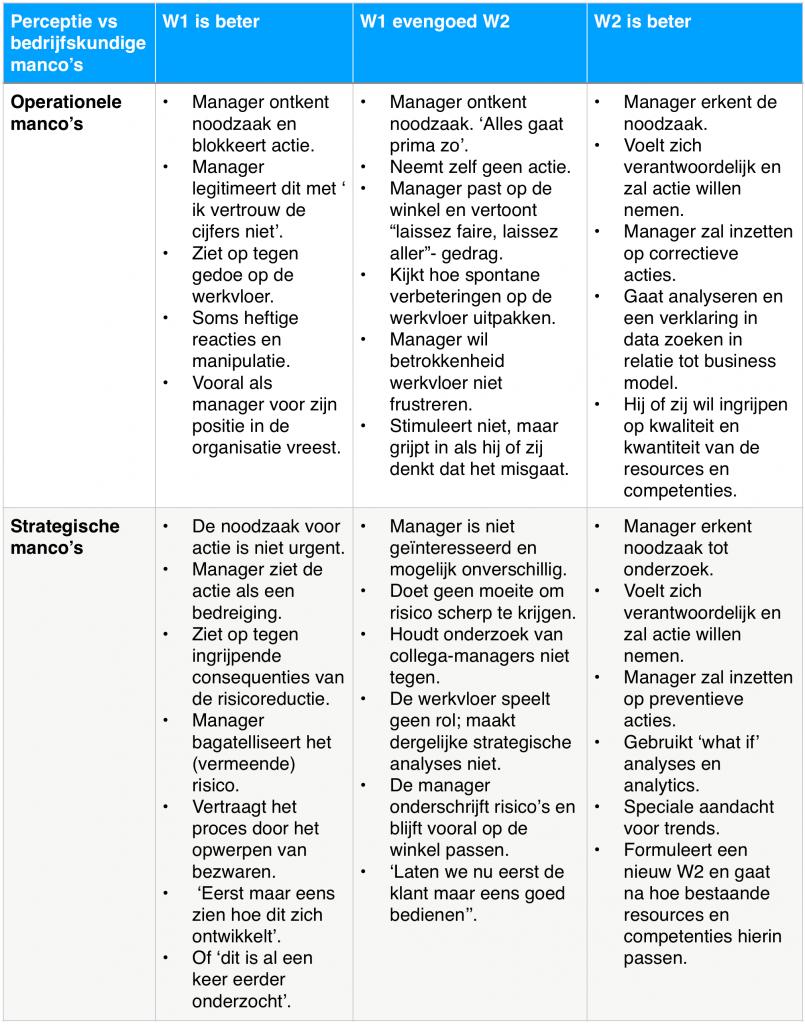 Blog sensitieve managers van Leo Kerklaan | Sturing en zelforganisatie