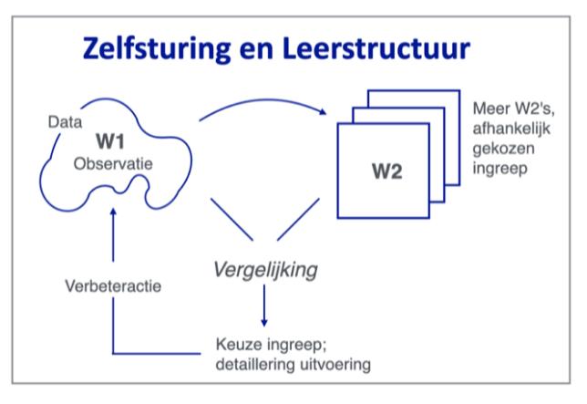 Zelfsturing en leerstructuur van Leo Kerklaan | Sturing en zelforganisatie